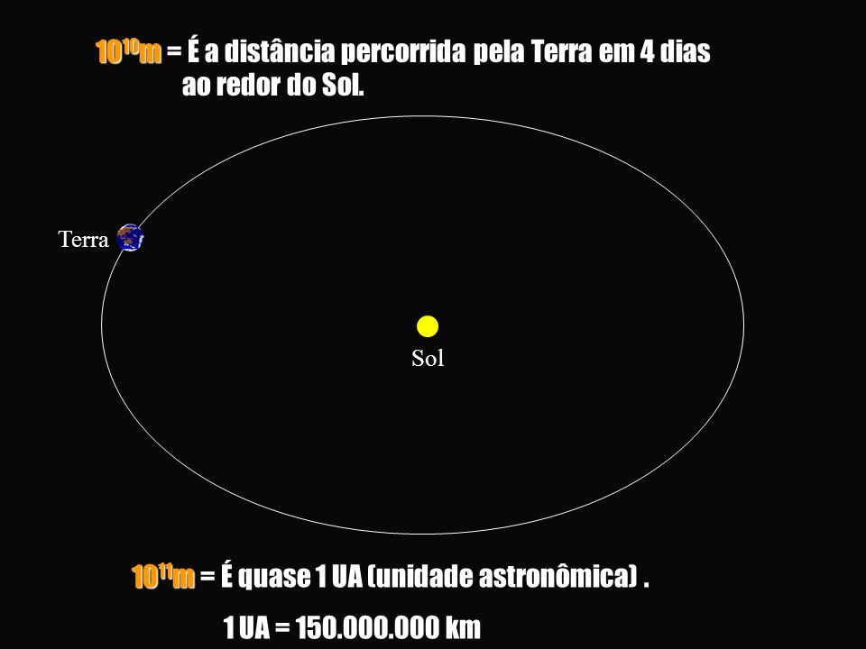 10 11 m = É quase 1 UA (unidade astronômica).