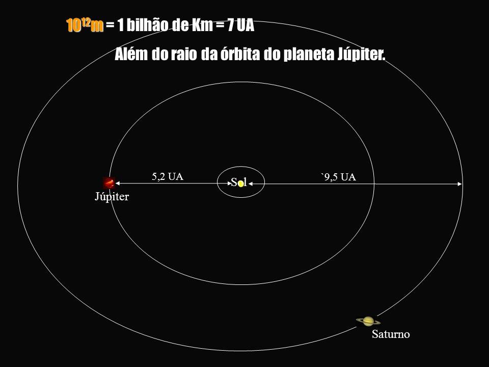 5,2 UA Sol Júpiter `9,5 UA Saturno 10 12 m = 1 bilhão de Km = 7 UA Além do raio da órbita do planeta Júpiter.