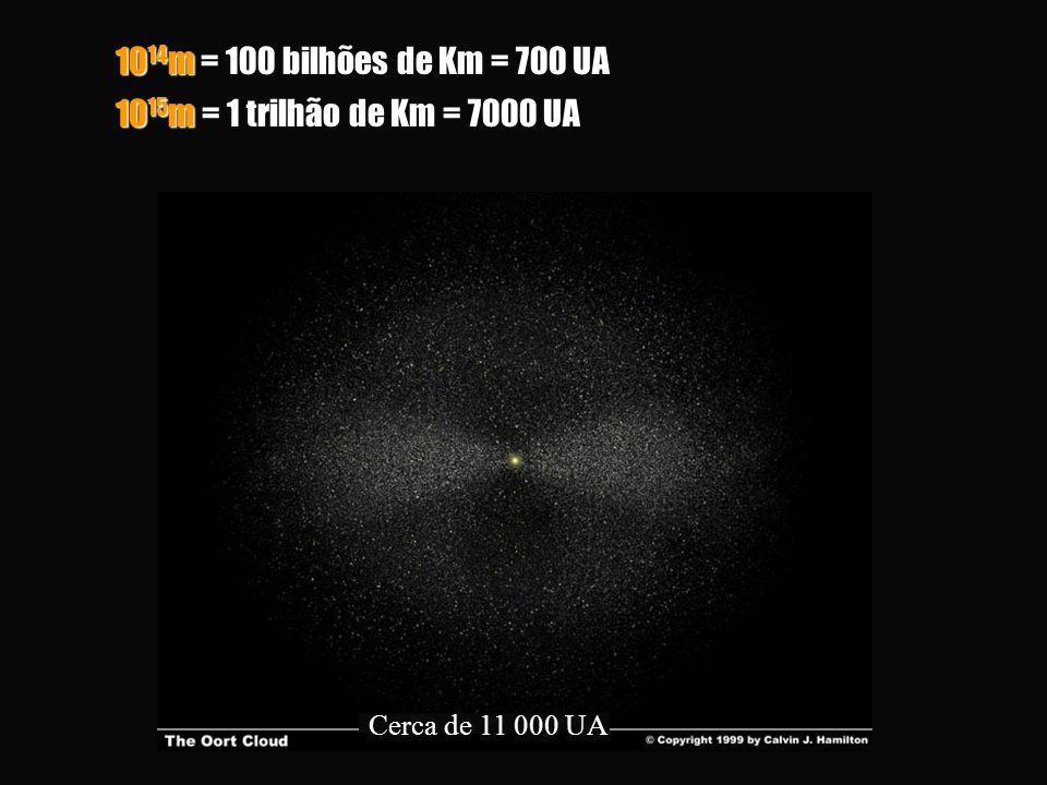 10 15 m = 1 trilhão de Km = 7000 UA Cerca de 11 000 UA 10 14 m = 100 bilhões de Km = 700 UA