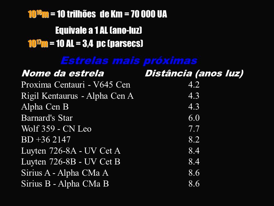 10 16 m = 10 trilhões de Km = 70 000 UA Equivale a 1 AL (ano-luz) 10 17 m = 10 AL = 3,4 pc (parsecs) Estrelas mais próximas Nome da estrela Proxima Centauri - V645 Cen Rigil Kentaurus - Alpha Cen A Alpha Cen B Barnard s Star Wolf 359 - CN Leo BD +36 2147 Luyten 726-8A - UV Cet A Luyten 726-8B - UV Cet B Sirius A - Alpha CMa A Sirius B - Alpha CMa B Distância (anos luz) 4.2 4.3 6.0 7.7 8.2 8.4 8.6