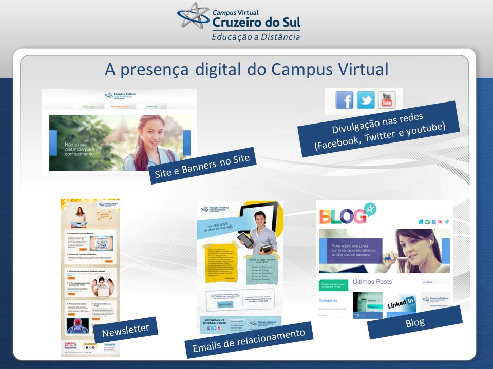 A presença digital do Campus Virtual Newsletter Divulgação nas redes (Facebook, Twitter e youtube) Site e Banners no Site Blog Emails de relacionament