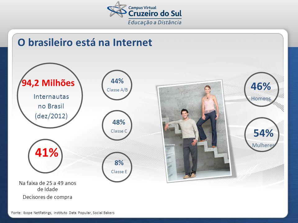 O brasileiro está na Internet Fonte: Ibope NetRatings, Instituto Data Popular, Social Bakers 94,2 Milhões Internautas no Brasil (dez/2012) 41% Na faix