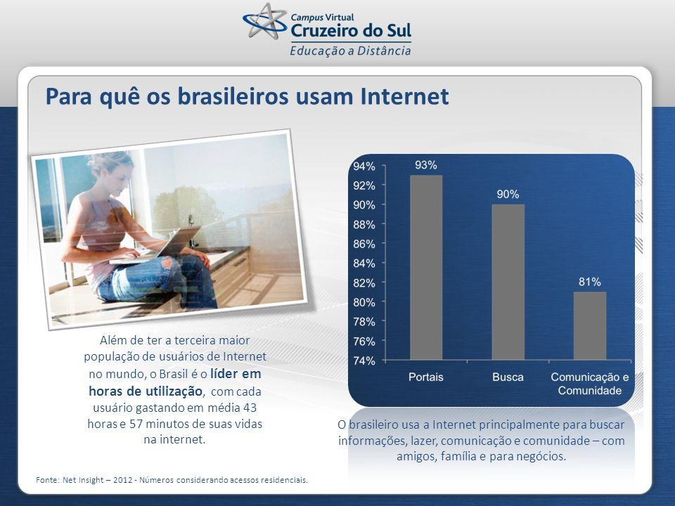 Para quê os brasileiros usam Internet Fonte: Net Insight – 2012 - Números considerando acessos residenciais. Além de ter a terceira maior população de