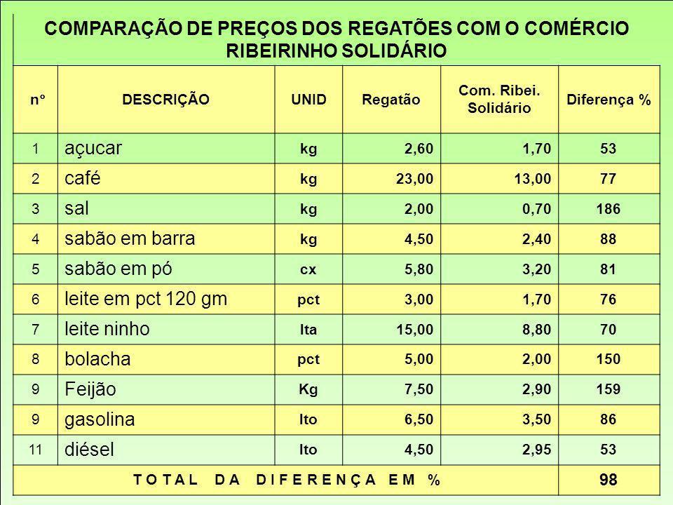 COMPARAÇÃO DE PREÇOS DOS REGATÕES COM O COMÉRCIO RIBEIRINHO SOLIDÁRIO n°DESCRIÇÃOUNIDRegatão Com. Ribei. Solidário Diferença % 1 açucar kg2,601,7053 2