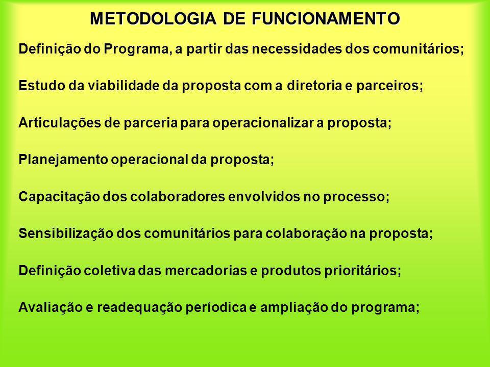 METODOLOGIA DE FUNCIONAMENTO Definição do Programa, a partir das necessidades dos comunitários; Estudo da viabilidade da proposta com a diretoria e pa