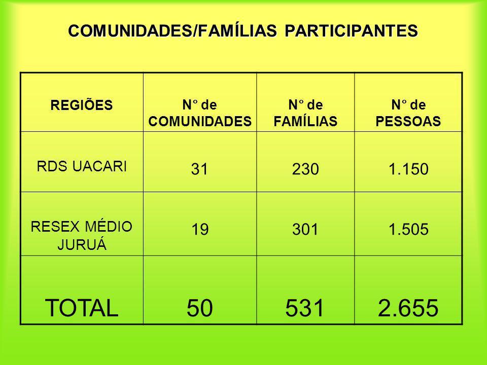 COMUNIDADES/FAMÍLIAS PARTICIPANTES REGIÕESN° de COMUNIDADES N° de FAMÍLIAS N° de PESSOAS RDS UACARI 312301.150 RESEX MÉDIO JURUÁ 193011.505 TOTAL50531
