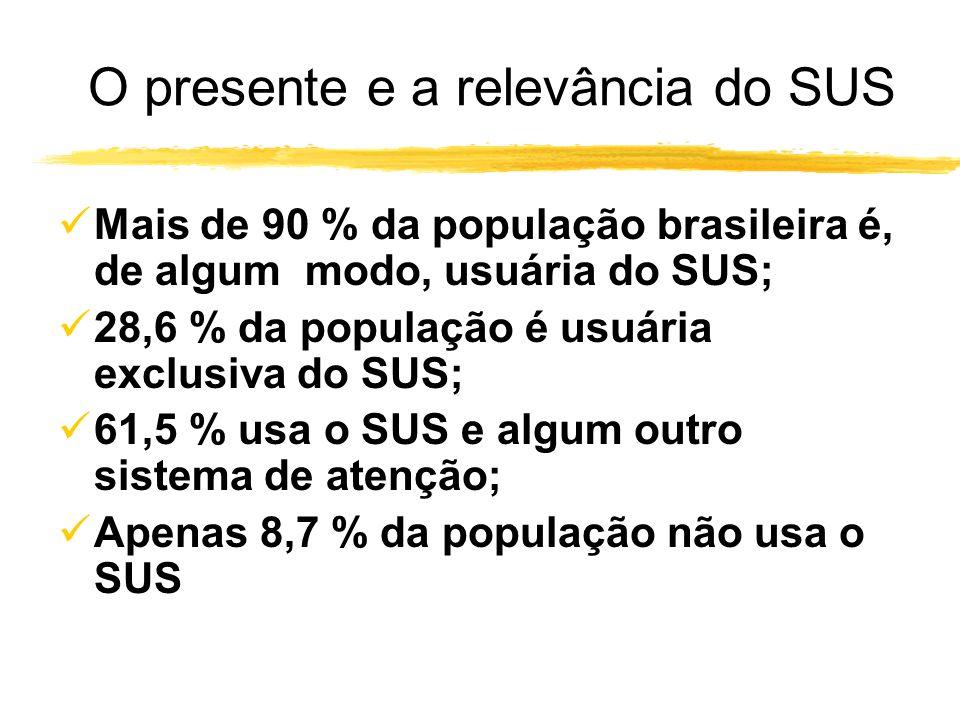 A construção do SUS: o passado e o presente Subsistema privado contratado tradicional Subsistema público Subsistema privado atenção médica supletiva S