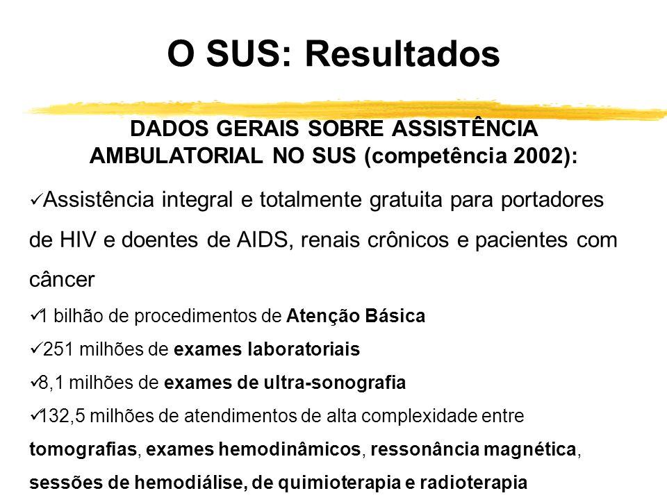 Resultados do SUS DADOS GERAIS SOBRE ASSISTÊNCIA AMBULATORIAL E HOSPITALAR NO SUS (competência 2002) 63.650 Unidades Ambulatoriais, que realizam em mé