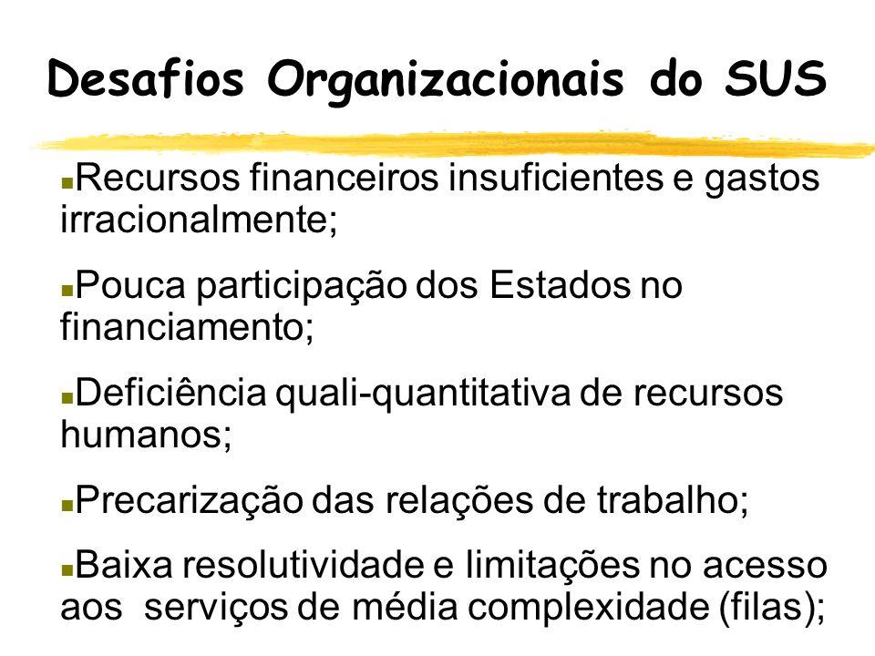 Sistema de Saúde Brasileiro Participação do nível federal no financiamento do SUS Impostos e Contribuições Orçamento Ministério da Saúde Fundo Naciona