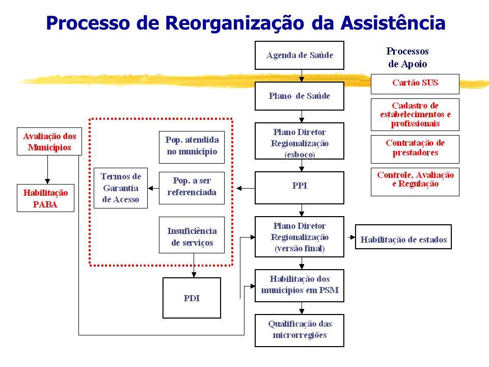 NOAS - 01/2002 Três Estratégias articuladas: I Regionalização e organização da assistência II Fortalecimento da capacidade de gestão do SUS III Revisã