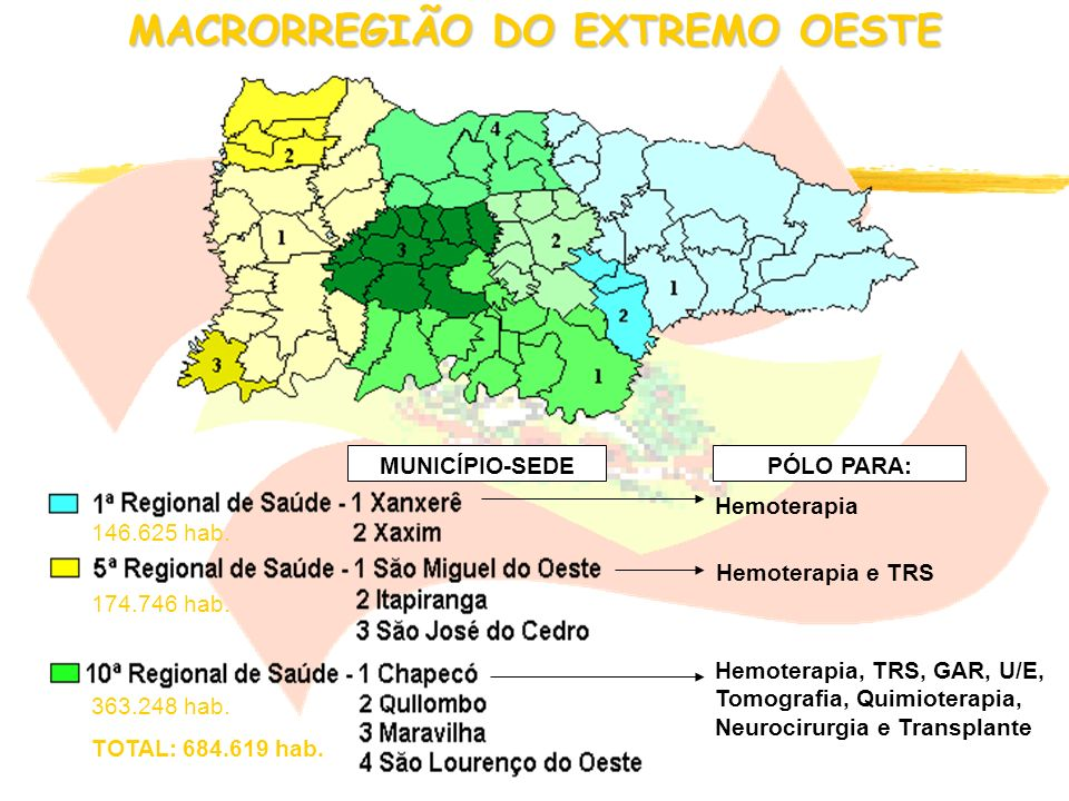 Extremo Oeste Meio Oeste Planalto Serrrano Sul Nordeste Vale do Itajaí Planalto Norte Grande Florianópolis Referência em Média e Alta complexidade 8 M
