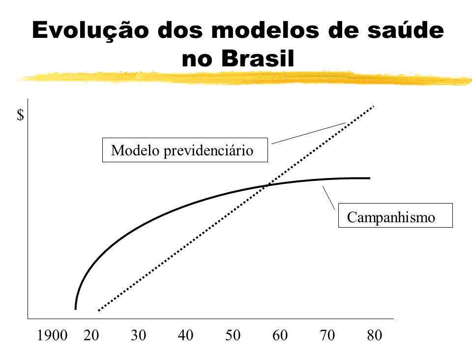 As origens do sistema de saúde pública do Brasil zModelo Sanitarista Campanhista zColetiva/epidemio zSeleção de clientela zTecnologia apropriada zAuto