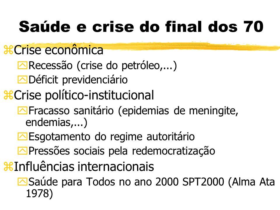 Evolução dos modelos de saúde no Brasil 190020304050607080 Campanhismo Modelo previdenciário $