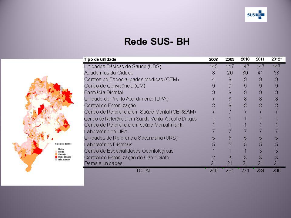 Rede SUS- BH