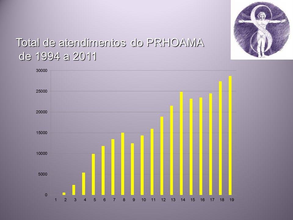 Total de atendimentos do PRHOAMA de 1994 a 2011 de 1994 a 2011