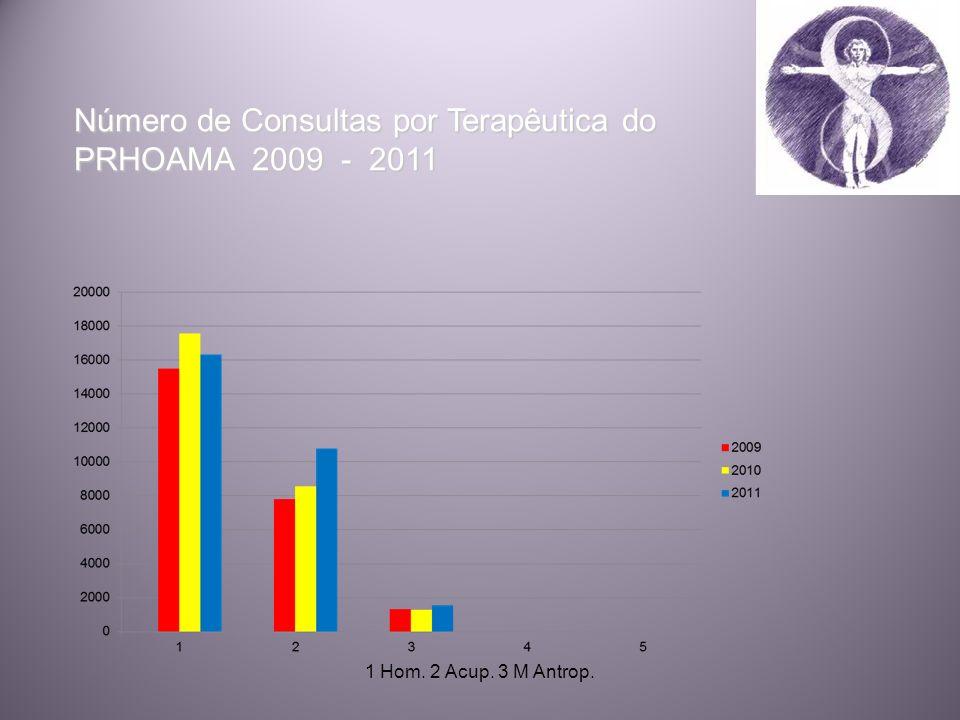 Número de Consultas por Terapêutica do PRHOAMA 2009 - 2011 1 Hom. 2 Acup. 3 M Antrop.