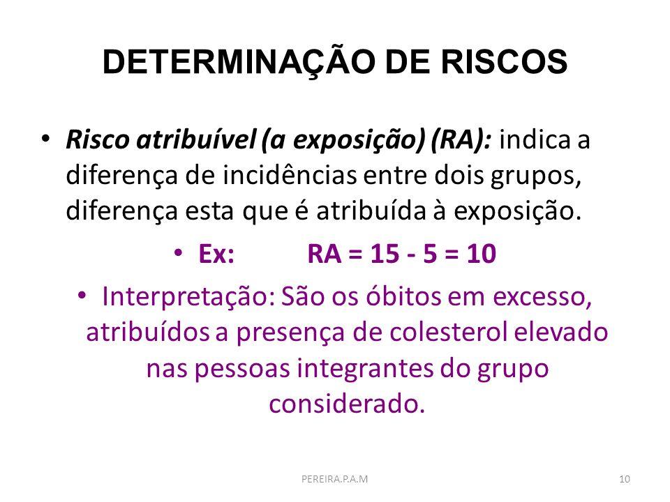 DETERMINAÇÃO DE RISCOS Risco atribuível (a exposição) (RA): indica a diferença de incidências entre dois grupos, diferença esta que é atribuída à expo