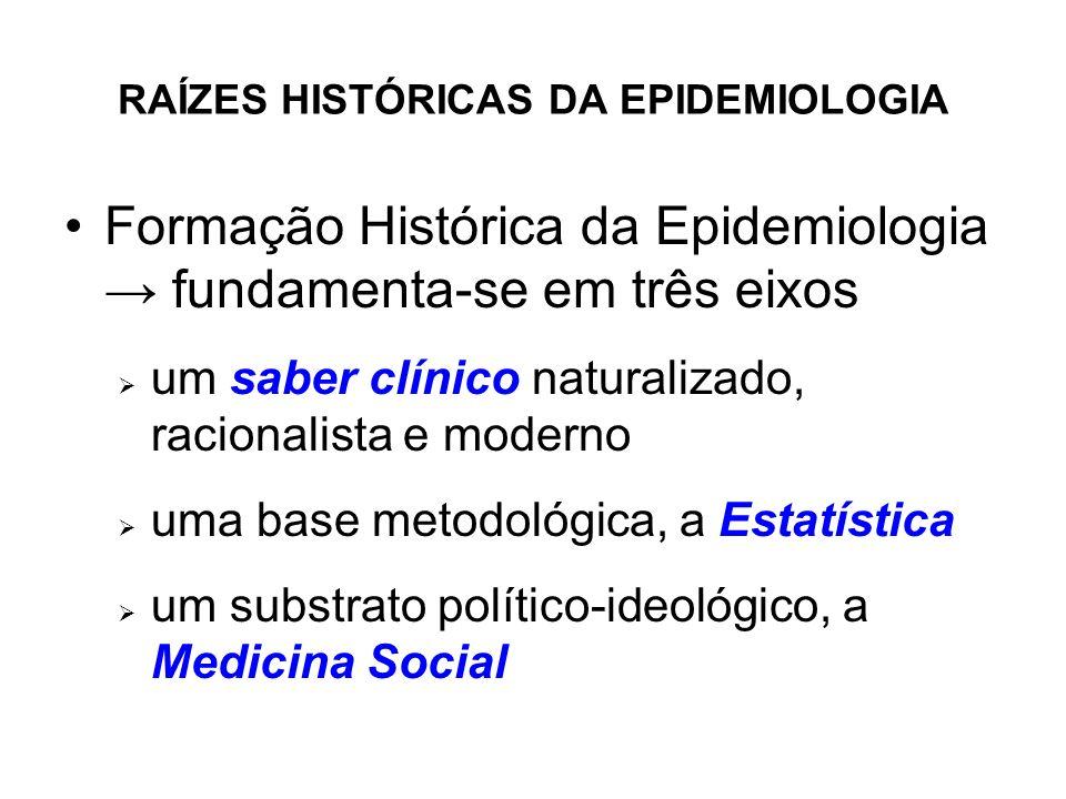 RAÍZES HISTÓRICAS DA EPIDEMIOLOGIA Formação Histórica da Epidemiologia fundamenta-se em três eixos um saber clínico naturalizado, racionalista e moder