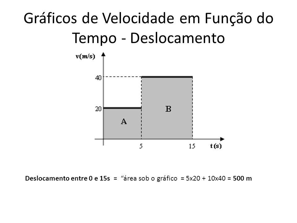 Gráficos de Velocidade em Função do Tempo - Deslocamento Deslocamento entre 0 e 15s = área sob o gráfico = 5x20 + 10x40 = 500 m