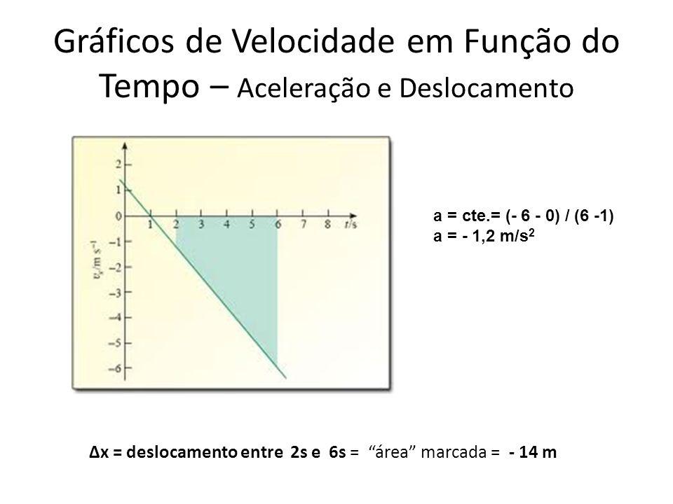 Gráficos de Velocidade em Função do Tempo – Aceleração e Deslocamento Δx = deslocamento entre 2s e 6s = área marcada = - 14 m a = cte.= (- 6 - 0) / (6