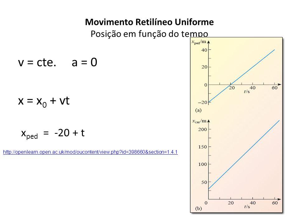 Movimento Retilíneo Uniforme Posição em função do tempo v = cte. a = 0 x = x 0 + vt x ped = -20 + t http://openlearn.open.ac.uk/mod/oucontent/view.php