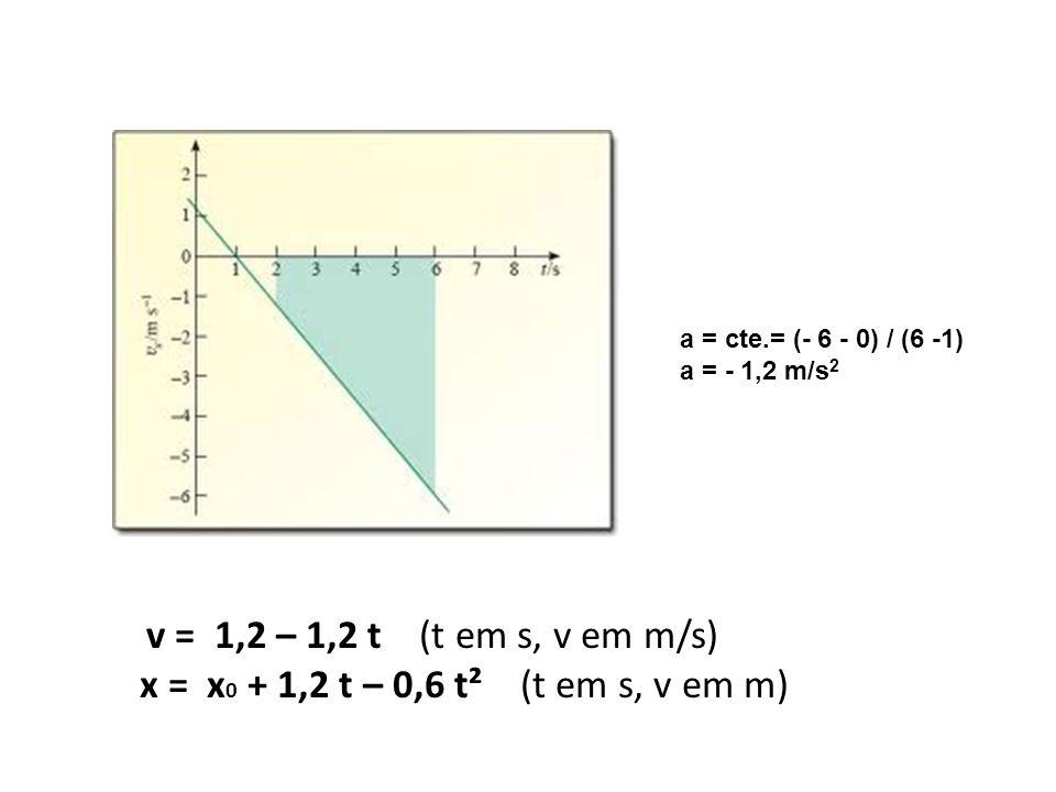 v = 1,2 – 1,2 t (t em s, v em m/s) x = x 0 + 1,2 t – 0,6 t² (t em s, v em m) a = cte.= (- 6 - 0) / (6 -1) a = - 1,2 m/s 2