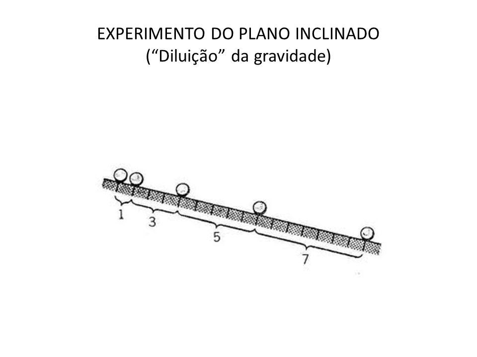 EXPERIMENTO DO PLANO INCLINADO (Diluição da gravidade)