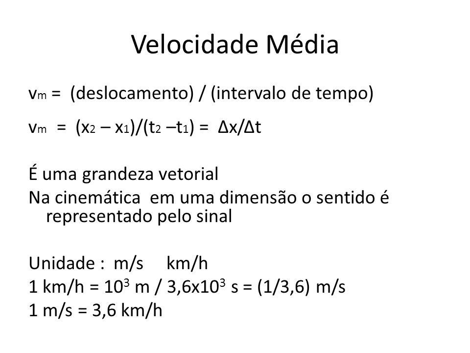Velocidade Média v m = (deslocamento) / (intervalo de tempo) v m = (x 2 – x 1 )/(t 2 –t 1 ) = Δx/Δt É uma grandeza vetorial Na cinemática em uma dimen