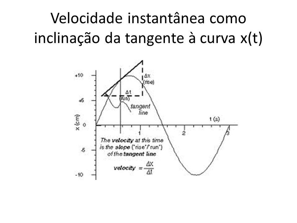 Velocidade instantânea como inclinação da tangente à curva x(t)