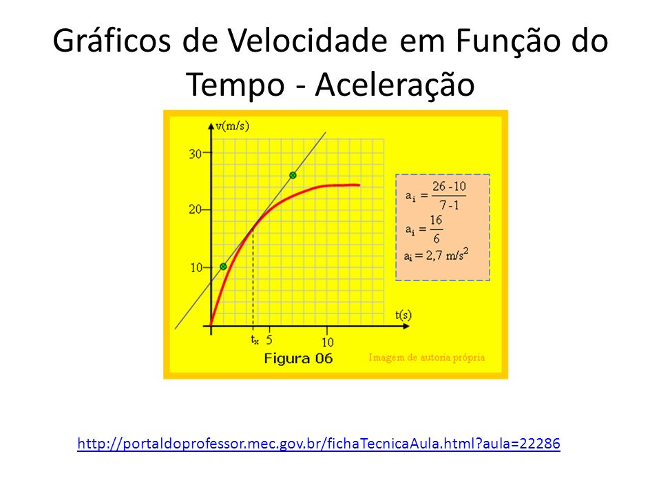 Gráficos de Velocidade em Função do Tempo - Deslocamento Deslocamento entre 0 e 4 s = área do retângulo = 4s x 20 m/s = 80 m