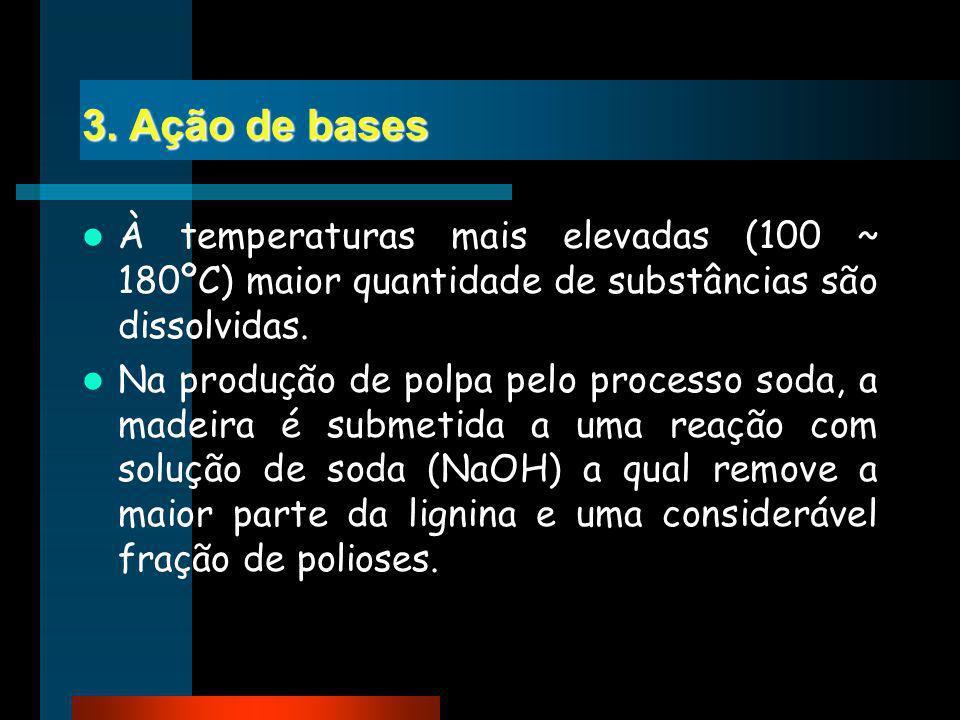 3. Ação de bases À temperaturas mais elevadas (100 ~ 180ºC) maior quantidade de substâncias são dissolvidas. Na produção de polpa pelo processo soda,