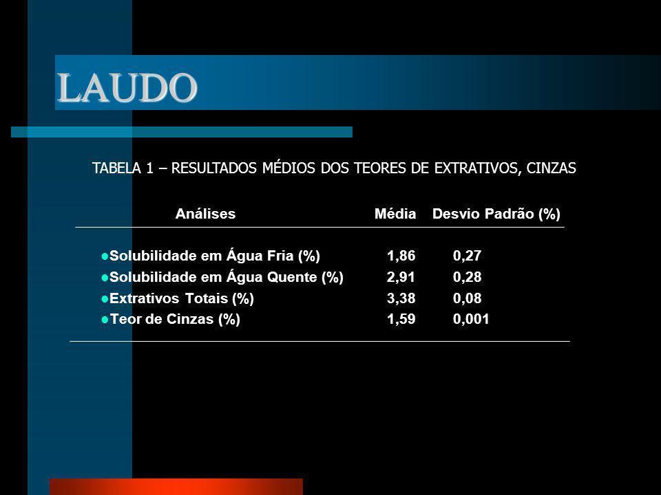 LAUDO Análises Média Desvio Padrão (%) Solubilidade em Água Fria (%)1,860,27 Solubilidade em Água Quente (%)2,910,28 Extrativos Totais (%) 3,380,08 Te