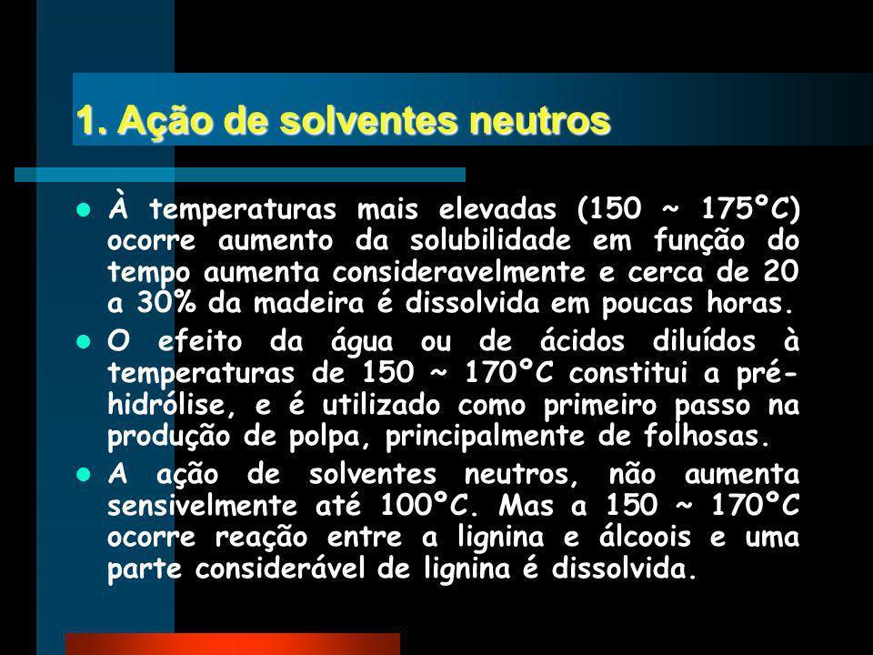 1. Ação de solventes neutros À temperaturas mais elevadas (150 ~ 175ºC) ocorre aumento da solubilidade em função do tempo aumenta consideravelmente e