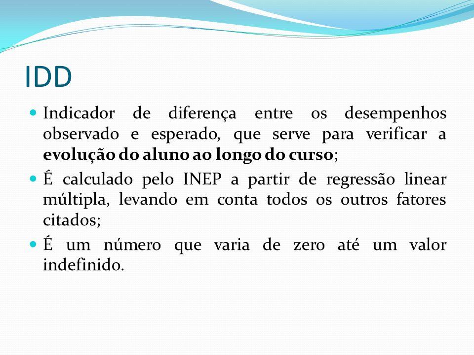 IDD Indicador de diferença entre os desempenhos observado e esperado, que serve para verificar a evolução do aluno ao longo do curso; É calculado pelo