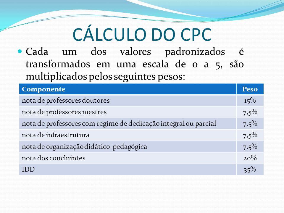 CÁLCULO DO CPC Cada um dos valores padronizados é transformados em uma escala de 0 a 5, são multiplicados pelos seguintes pesos: ComponentePeso nota d