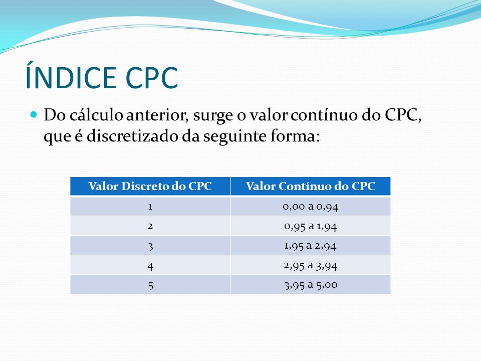 ÍNDICE CPC Do cálculo anterior, surge o valor contínuo do CPC, que é discretizado da seguinte forma: Valor Discreto do CPCValor Contínuo do CPC 10,00