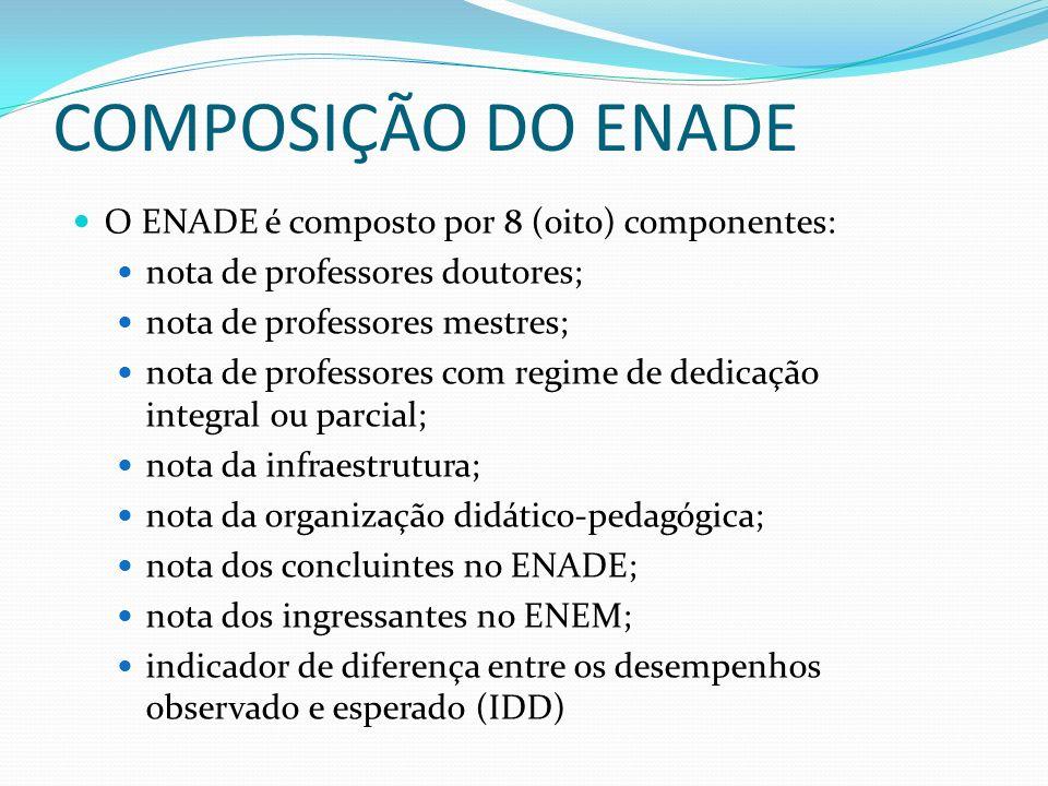 COMPOSIÇÃO DO ENADE O ENADE é composto por 8 (oito) componentes: nota de professores doutores; nota de professores mestres; nota de professores com re