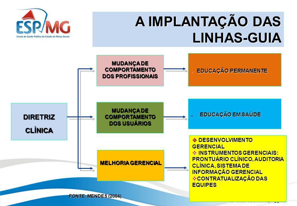 DIRETRIZ CLÍNICA MUDANÇA DE COMPORTAMENTO DOS PROFISSIONAIS MUDANÇA DE COMPORTAMENTO DOS USUÁRIOS MELHORIA GERENCIAL EDUCAÇÃO PERMANENTE EDUCAÇÃO PERM