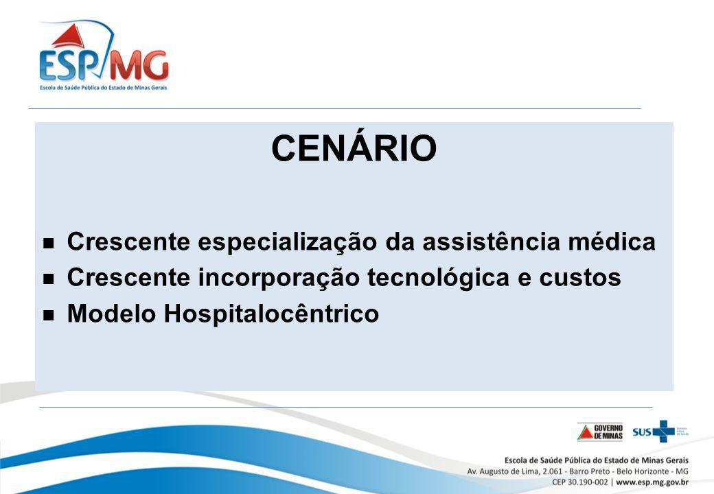 CENÁRIO Crescente especialização da assistência médica Crescente incorporação tecnológica e custos Modelo Hospitalocêntrico