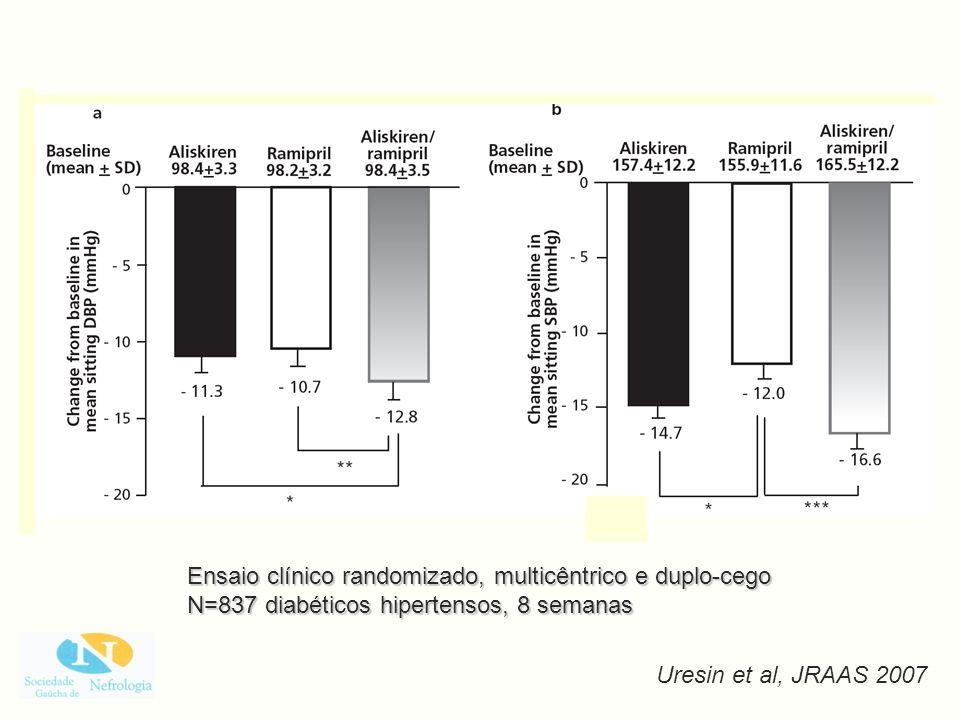Ensaio clínico randomizado, multicêntrico e duplo-cego N=837 diabéticos hipertensos, 8 semanas Uresin et al, JRAAS 2007