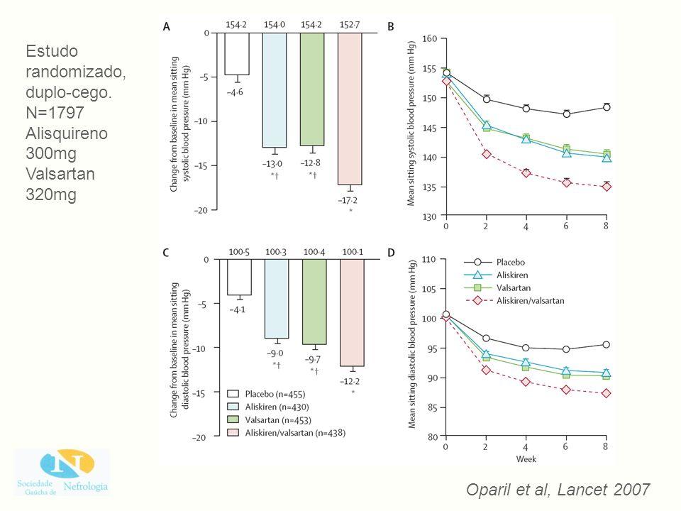 Oparil et al, Lancet 2007 Estudo randomizado, duplo-cego. N=1797 Alisquireno 300mg Valsartan 320mg