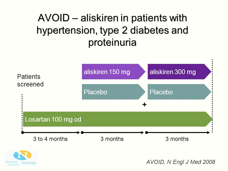 AVOID – aliskiren in patients with hypertension, type 2 diabetes and proteinuria 3 to 4 months Losartan 100 mg od Patients screened Placebo aliskiren
