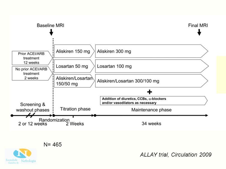 ALLAY trial, Circulation 2009 N= 465