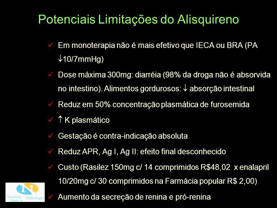Potenciais Limitações do Alisquireno Em monoterapia não é mais efetivo que IECA ou BRA (PA 10/7mmHg) Dose máxima 300mg: diarréia (98% da droga não é a
