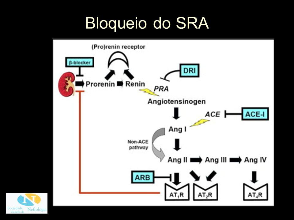 Ensaios clínicos – proteção cardiovascular Disfunção sistólica do VE: IECA e BRA sobrevida (CONSENSUS, N Engl J Med 1987; CHARM, Lancet 2003; ELITE, Lancet 1997) IECA: IAM (Verdecchia et al, Hypertension 2005) BRA: = (VALUE, Lancet 2004) - paradoxo do IAM.