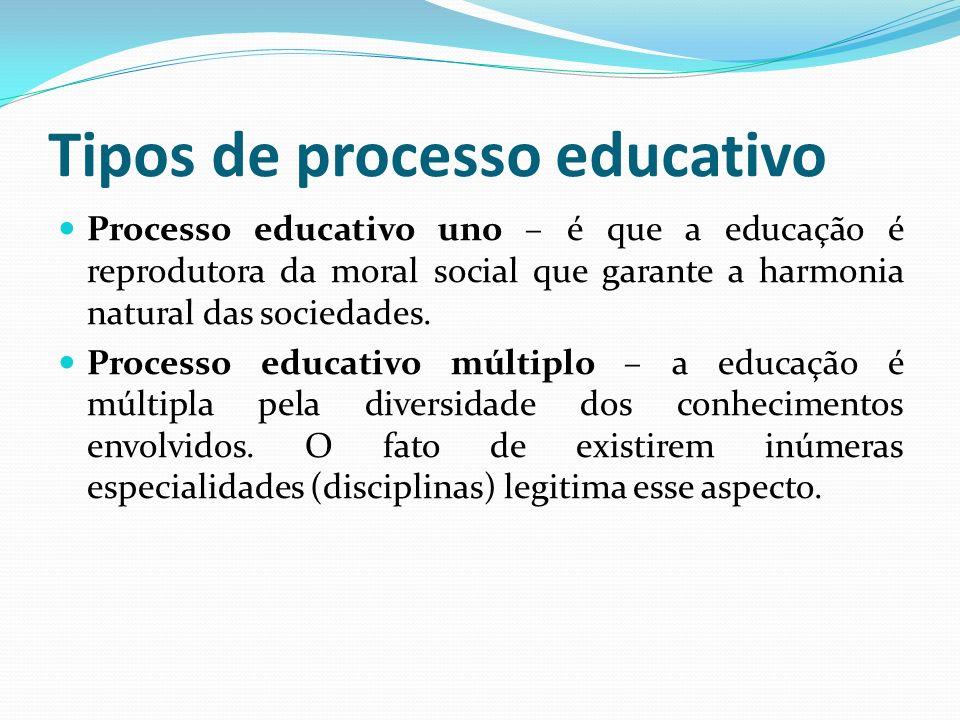 Tipos de processo educativo Processo educativo uno – é que a educação é reprodutora da moral social que garante a harmonia natural das sociedades. Pro