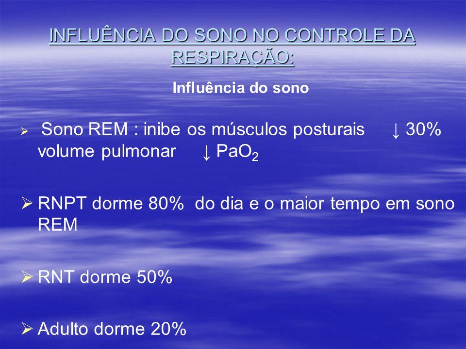 INFLUÊNCIA DO SONO NO CONTROLE DA RESPIRAÇÃO: Influência do sono Sono REM : inibe os músculos posturais 30% volume pulmonar PaO 2 RNPT dorme 80% do di