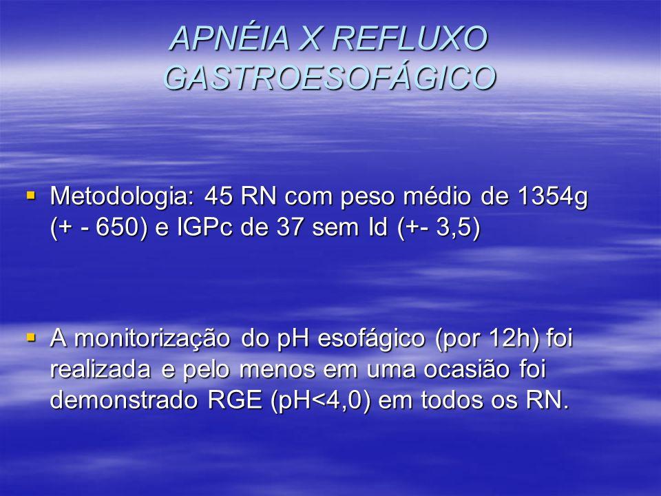 APNÉIA X REFLUXO GASTROESOFÁGICO Metodologia: 45 RN com peso médio de 1354g (+ - 650) e IGPc de 37 sem Id (+- 3,5) Metodologia: 45 RN com peso médio d