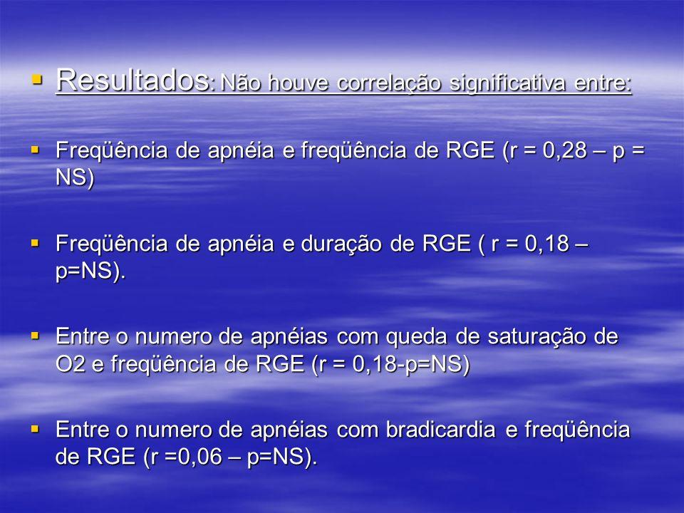 Resultados : Não houve correlação significativa entre: Resultados : Não houve correlação significativa entre: Freqüência de apnéia e freqüência de RGE