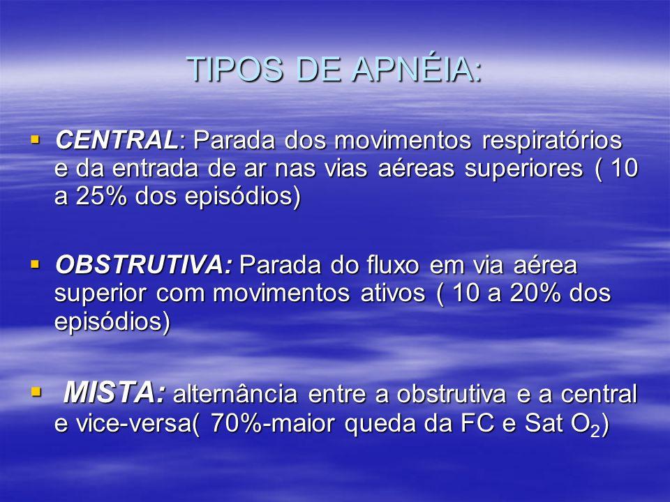 TIPOS DE APNÉIA: CENTRAL: Parada dos movimentos respiratórios e da entrada de ar nas vias aéreas superiores ( 10 a 25% dos episódios) CENTRAL: Parada